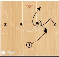 Basketball Play - Manhattan Jaspers 1-4 High Options