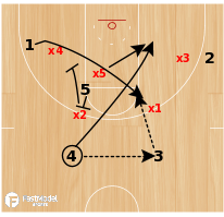 Basketball Play - BYU 1-3-1 Quick Hitter
