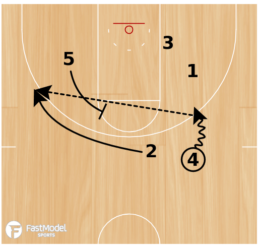 Basketball Play - BYU Quick Flare