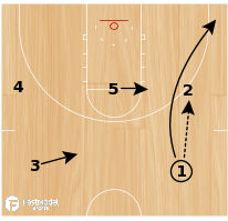"Basketball Play - SFA ""X"" Back Pick"