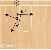 Basketball Play - Play of the Day 06-24-12: Line SC