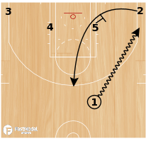 Basketball Play - Play of the Day 06-25-12: 1-4 Low Continuous