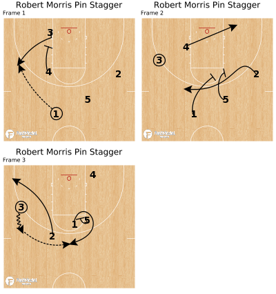 Basketball Play - Robert Morris Pin Stagger