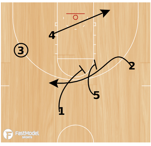 Basketball Play - Robert Morris Pin Stagger