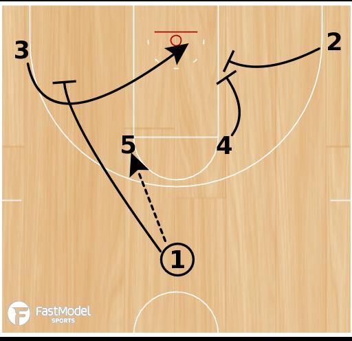 Basketball Play - Robert Morris Elbow Strong Double