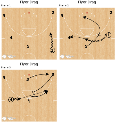 Basketball Play - Flyer Drag