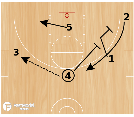Basketball Play - Horns Slip