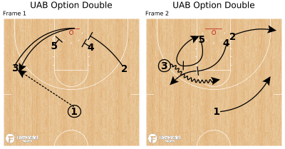 Basketball Play - UAB Option Double