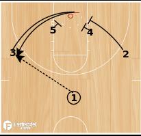 Basketball Play - UAB Option Double