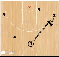 Basketball Play - Dayton Screen the Screener