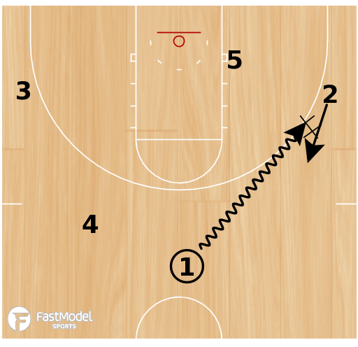Basketball Play - Dayton Screen the Screener
