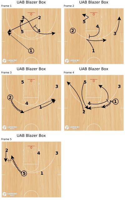 Basketball Play - UAB Blazer Box