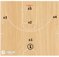 Basketball Play - Baylor 1-1-3 Zone