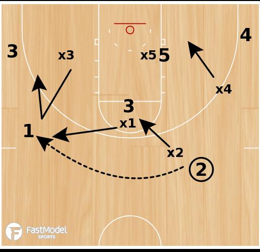 Basketball Play - Baylor 1-1-3 Zone