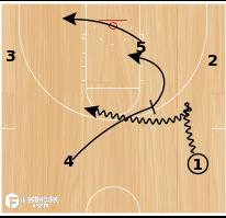 Basketball Play - Cyclone Drag