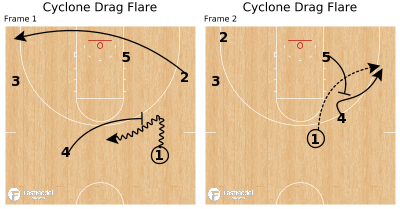 Basketball Play - Cyclone Drag Flare
