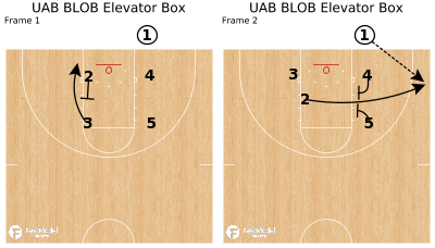 Basketball Play - UAB BLOB Elevator Box