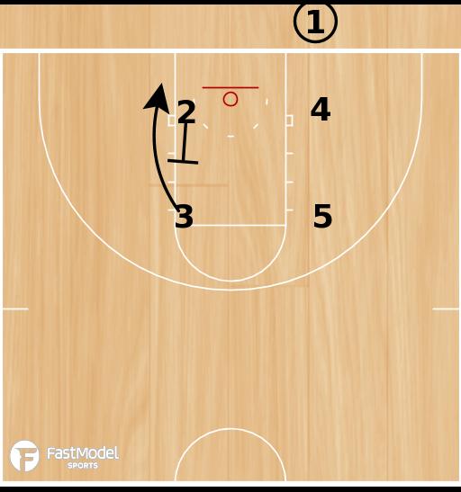 Basketball Play - UAB BLOB Elevator Box