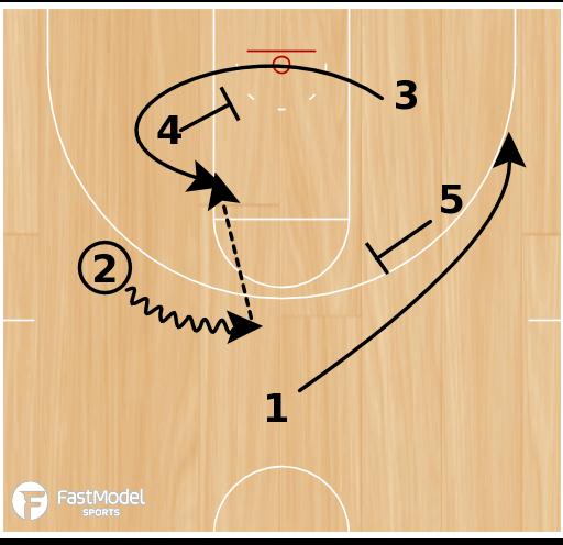 Basketball Play - Notre Dame Mover-Blocker Set 1