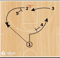 Basketball Play - Notre Dame Mover-Blocker Set 2