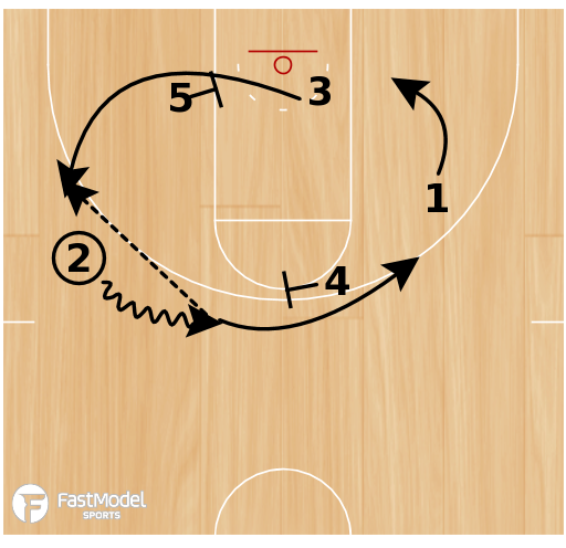 Basketball Play - Notre Dame Mover-Blocker Set 2