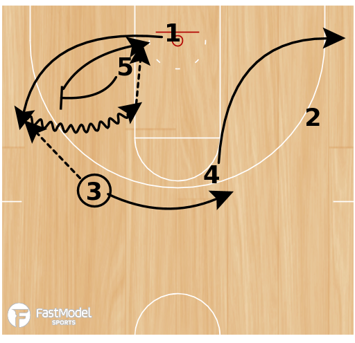 Basketball Play - Notre Dame Mover-Blocker Set 3