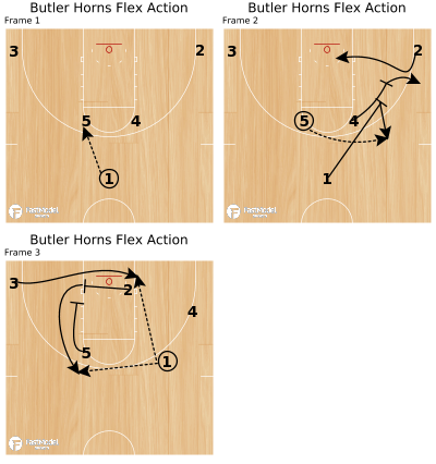 Basketball Play - Butler Horns Flex Action