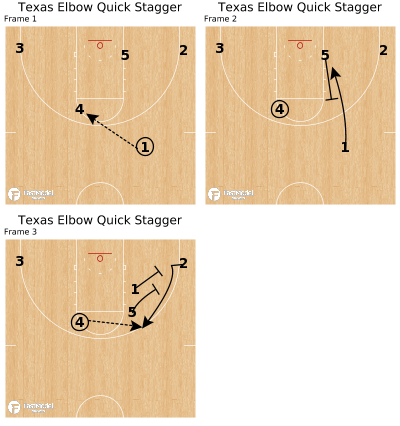 Basketball Play - Texas Elbow Quick Stagger