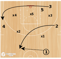 Basketball Play - Baylor Lob