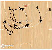 Basketball Play - SMU Side P/R Lob