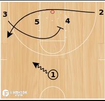 Basketball Play - VCU Early Offense