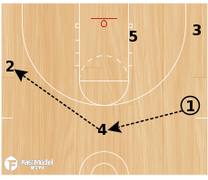 Basketball Play - VCU Secondary Break Options
