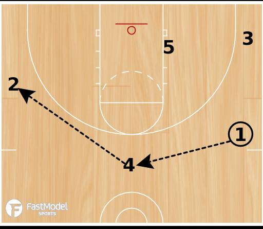 Basketball Play - VCU Secondary Break Options