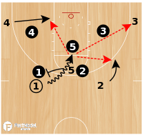 Basketball Play - VCU 5