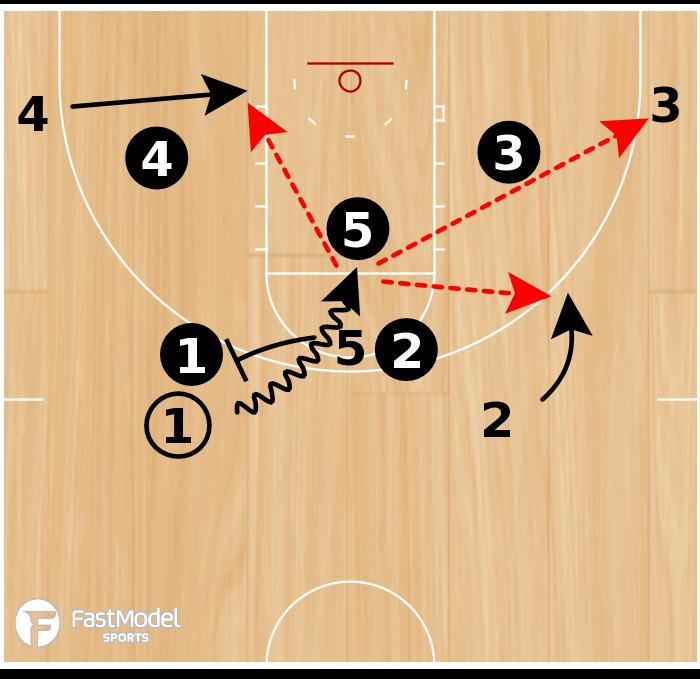 Basketball Play - VCU 5