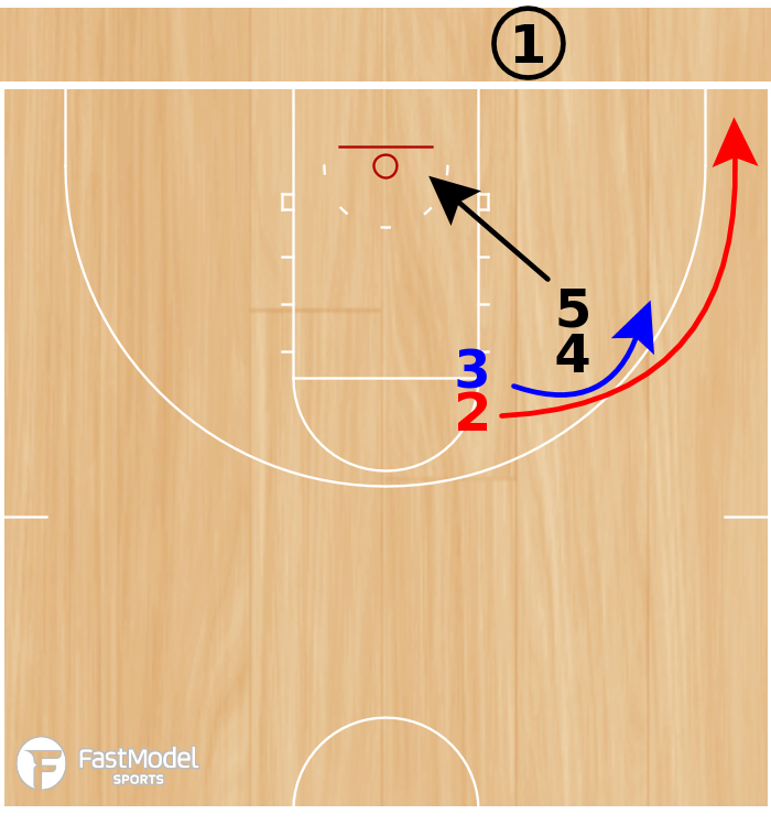 Basketball Play - VCU Double Stack