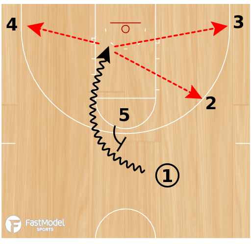 Basketball Play - VCU Ball Screen