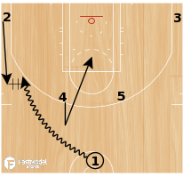 Basketball Play - Horns DHO PNR