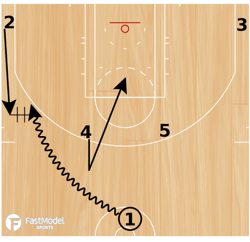 Basketball Play - Horns DHO PNR
