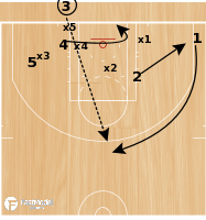 Basketball Play - BLOB Slip HI LO