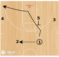 Basketball Play - S.F. Austin High Flex/Dribble Handoff