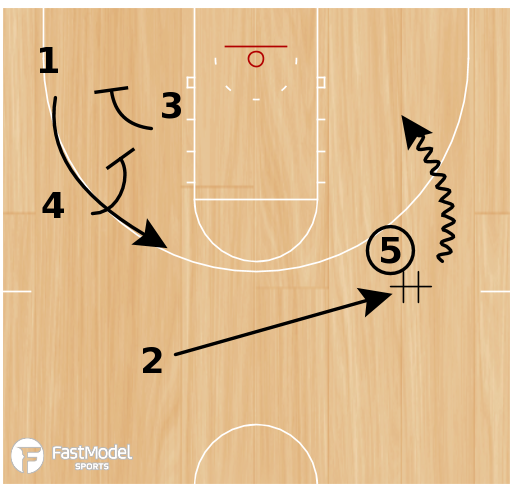 Basketball Play - S.F. Austin High Flex/Dribble Handoff