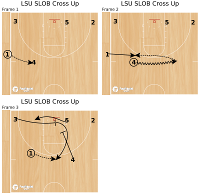 Basketball Play - LSU SLOB Cross Up