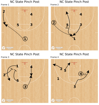 Basketball Play - NC State Pinch Post