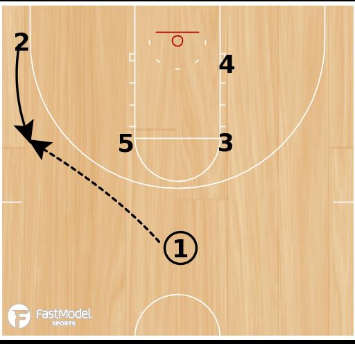 Basketball Play - NC State Pinch Post
