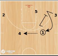 Basketball Play - Arkansas Razorback Half Court Offense (Basic)