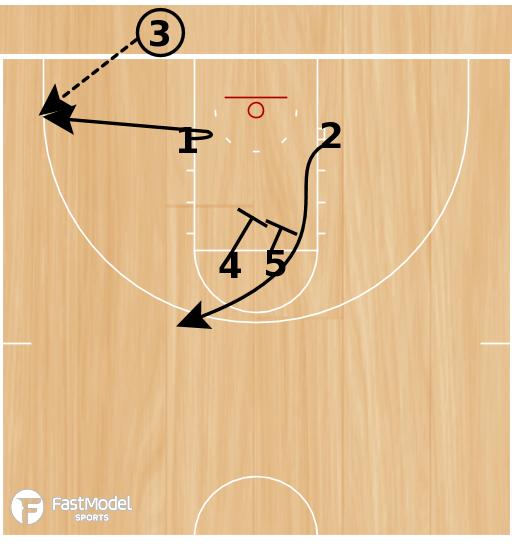 Basketball Play - NC State BLOB Double Loop