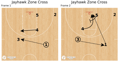 Basketball Play - Jayhawk Zone Cross