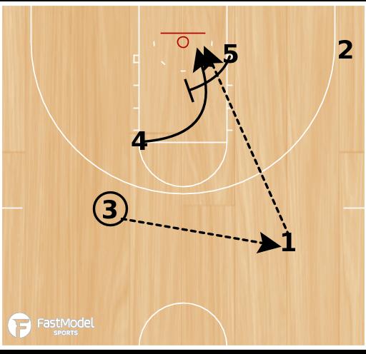 Basketball Play - Jayhawk Zone Cross