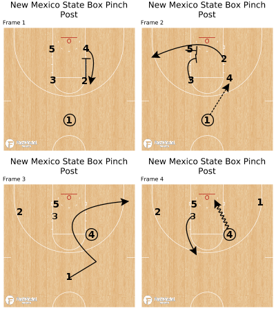 Basketball Play - New Mexico State Box Pinch Post